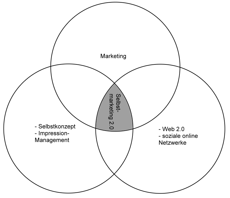 selbstmarketing_2-0