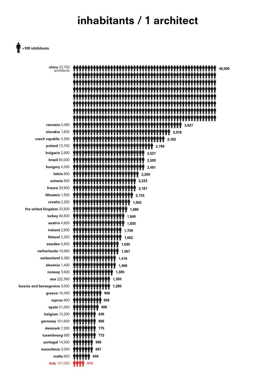 Statistik: Wie viele rchitekten gibt es pro inwohner? » UBNOPHIL size: 1024 x 1448 post ID: 1 File size: 0 B